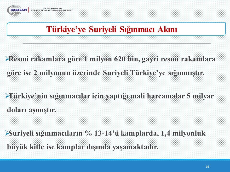 Türkiye'ye Suriyeli Sığınmacı Akını