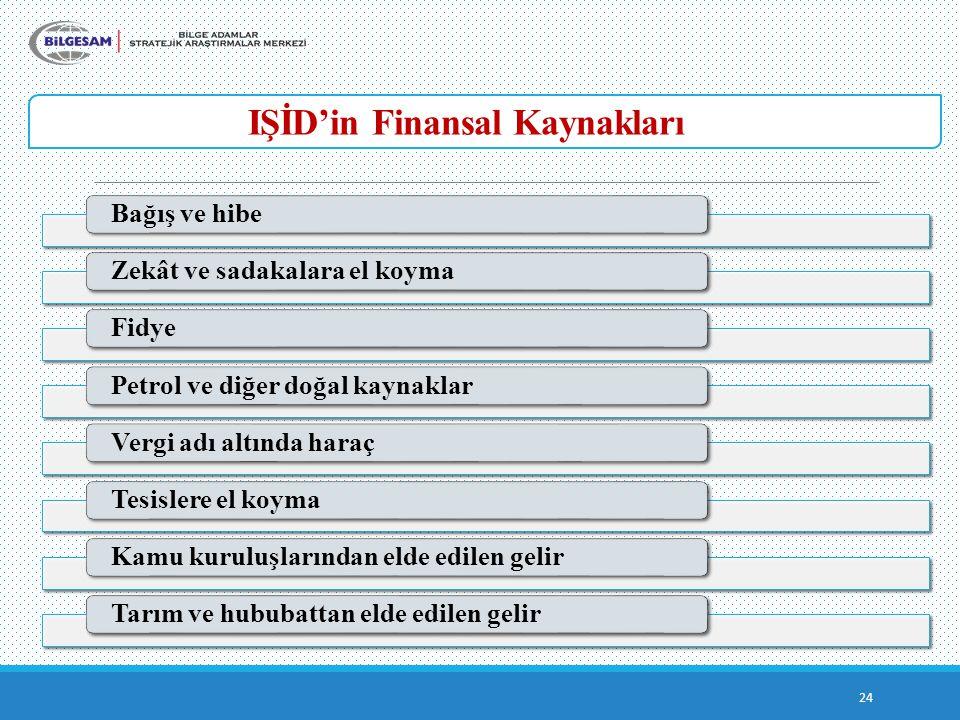 IŞİD'in Finansal Kaynakları