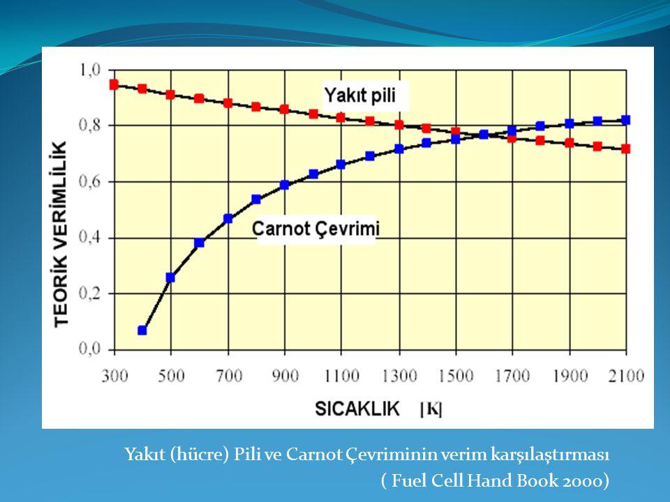 Yakıt (hücre) Pili ve Carnot Çevriminin verim karşılaştırması