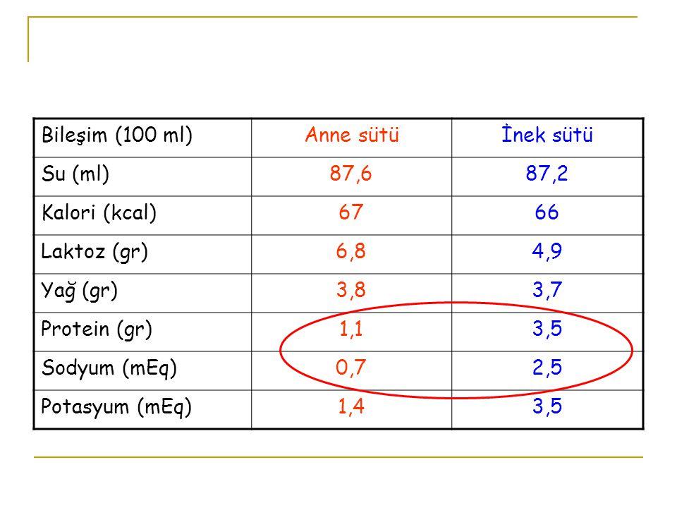 Bileşim (100 ml) Anne sütü. İnek sütü. Su (ml) 87,6. 87,2. Kalori (kcal) 67. 66. Laktoz (gr)
