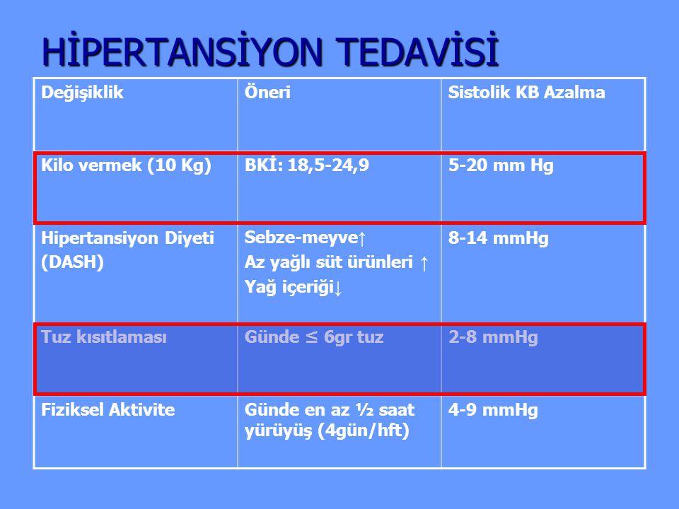HİPERTANSİYON TEDAVİSİ
