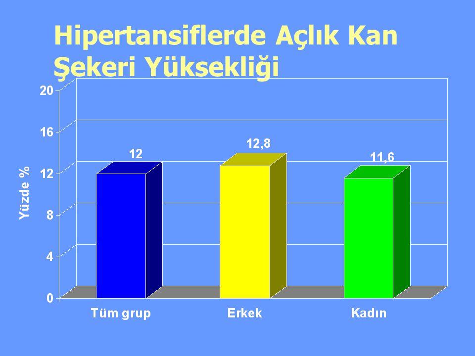 Hipertansiflerde Açlık Kan Şekeri Yüksekliği