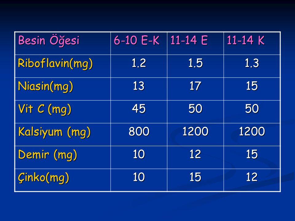 Besin Öğesi 6-10 E-K. 11-14 E. 11-14 K. Riboflavin(mg) 1.2. 1.5. 1.3. Niasin(mg) 13. 17. 15.