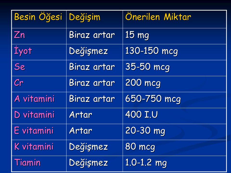 Besin Öğesi Değişim. Önerilen Miktar. Zn. Biraz artar. 15 mg. İyot. Değişmez. 130-150 mcg. Se.