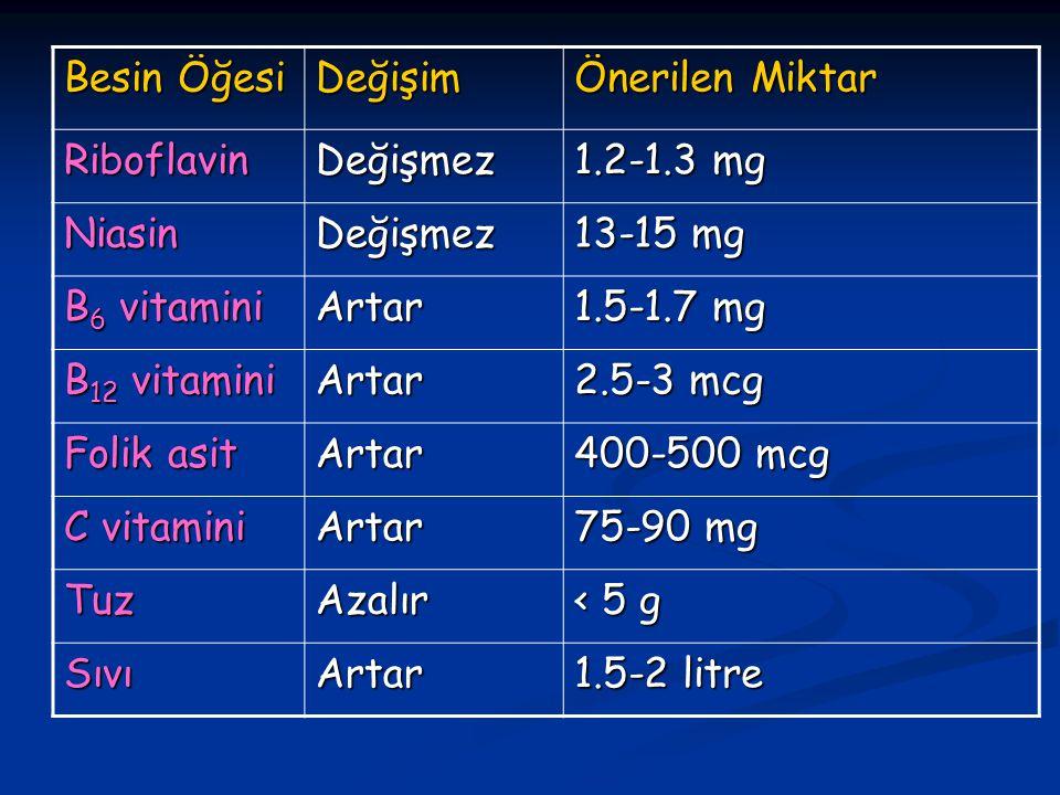 Besin Öğesi Değişim. Önerilen Miktar. Riboflavin. Değişmez. 1.2-1.3 mg. Niasin. 13-15 mg. B6 vitamini.