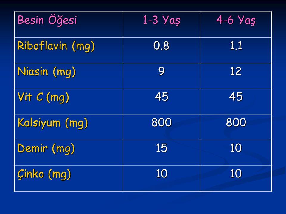 Besin Öğesi 1-3 Yaş. 4-6 Yaş. Riboflavin (mg) 0.8. 1.1. Niasin (mg) 9. 12. Vit C (mg) 45. Kalsiyum (mg)