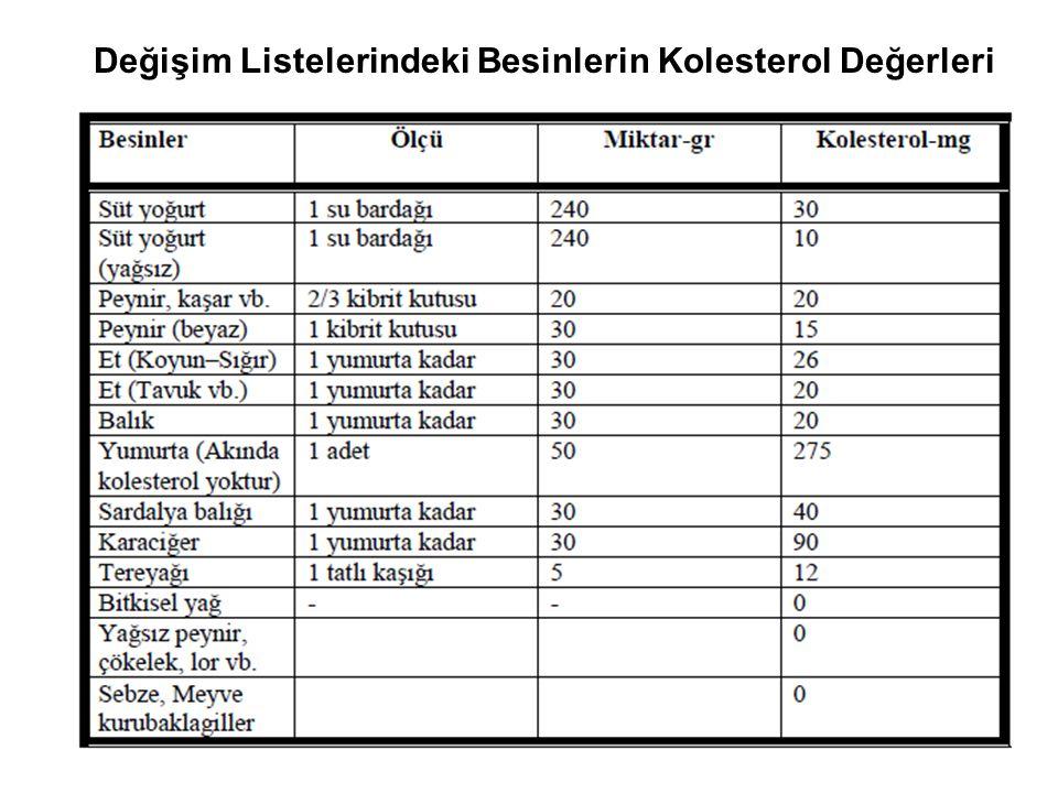 Değişim Listelerindeki Besinlerin Kolesterol Değerleri