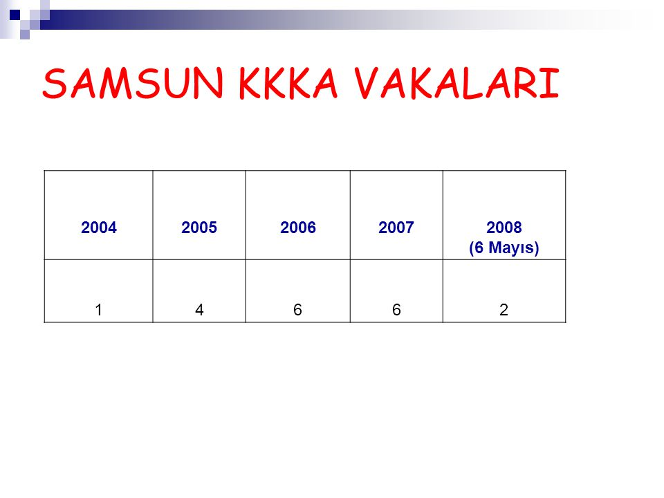 SAMSUN KKKA VAKALARI 2004 2005 2006 2007 2008 (6 Mayıs) 1 4 6 2