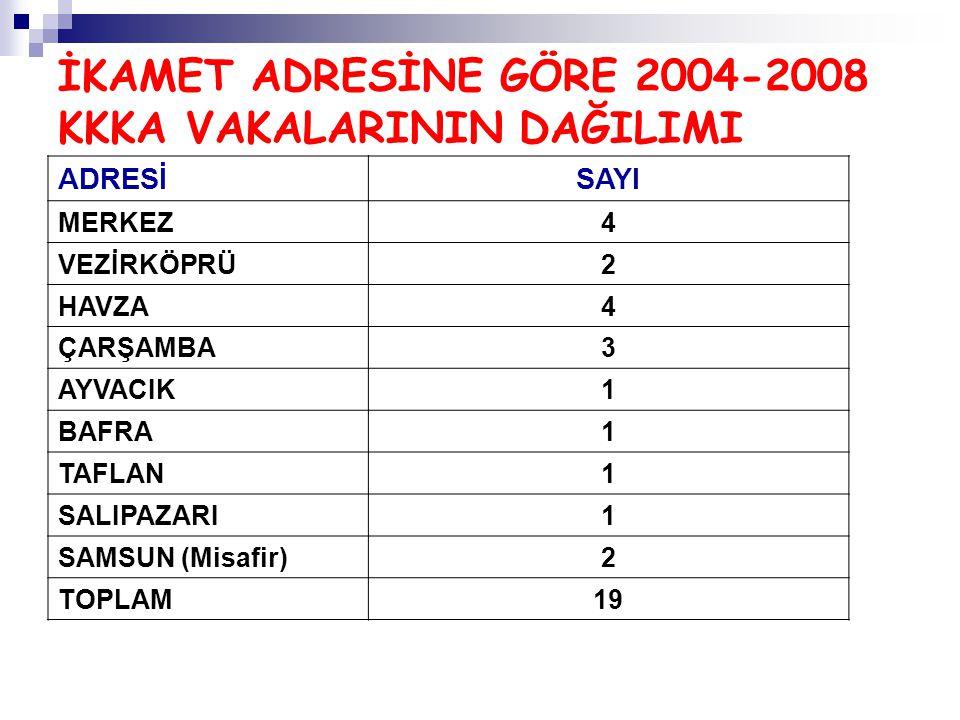 İKAMET ADRESİNE GÖRE 2004-2008 KKKA VAKALARININ DAĞILIMI