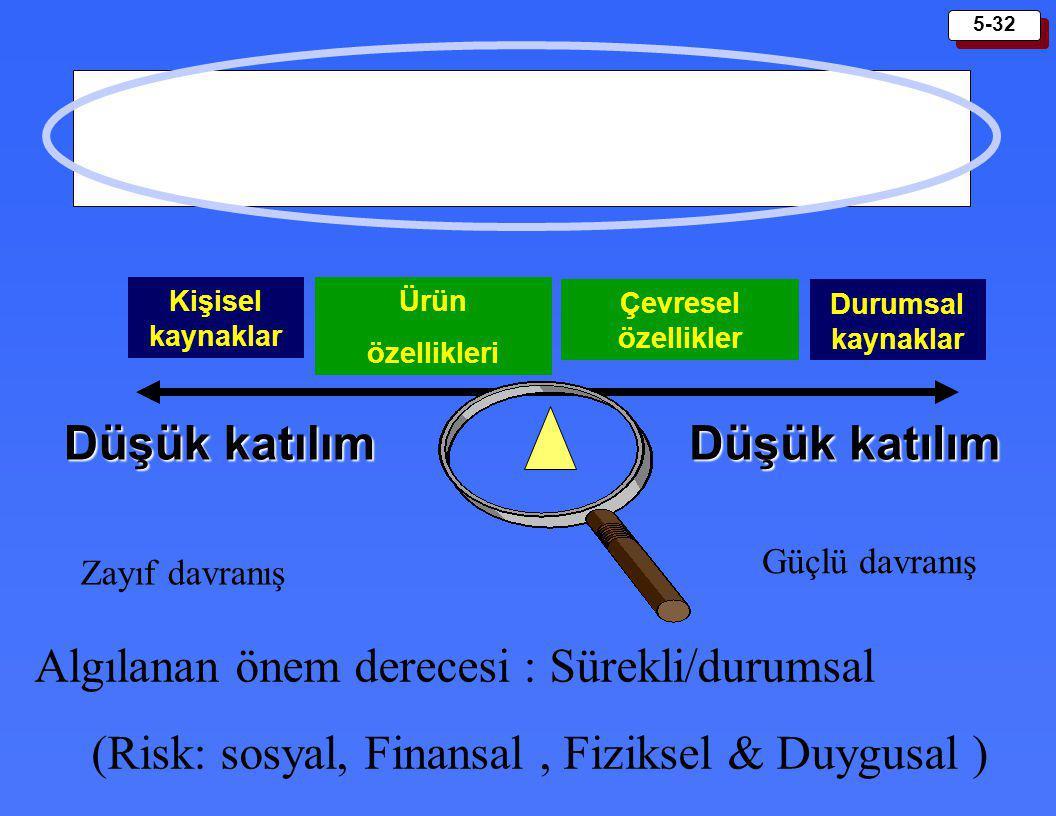 (Risk: sosyal, Finansal , Fiziksel & Duygusal )