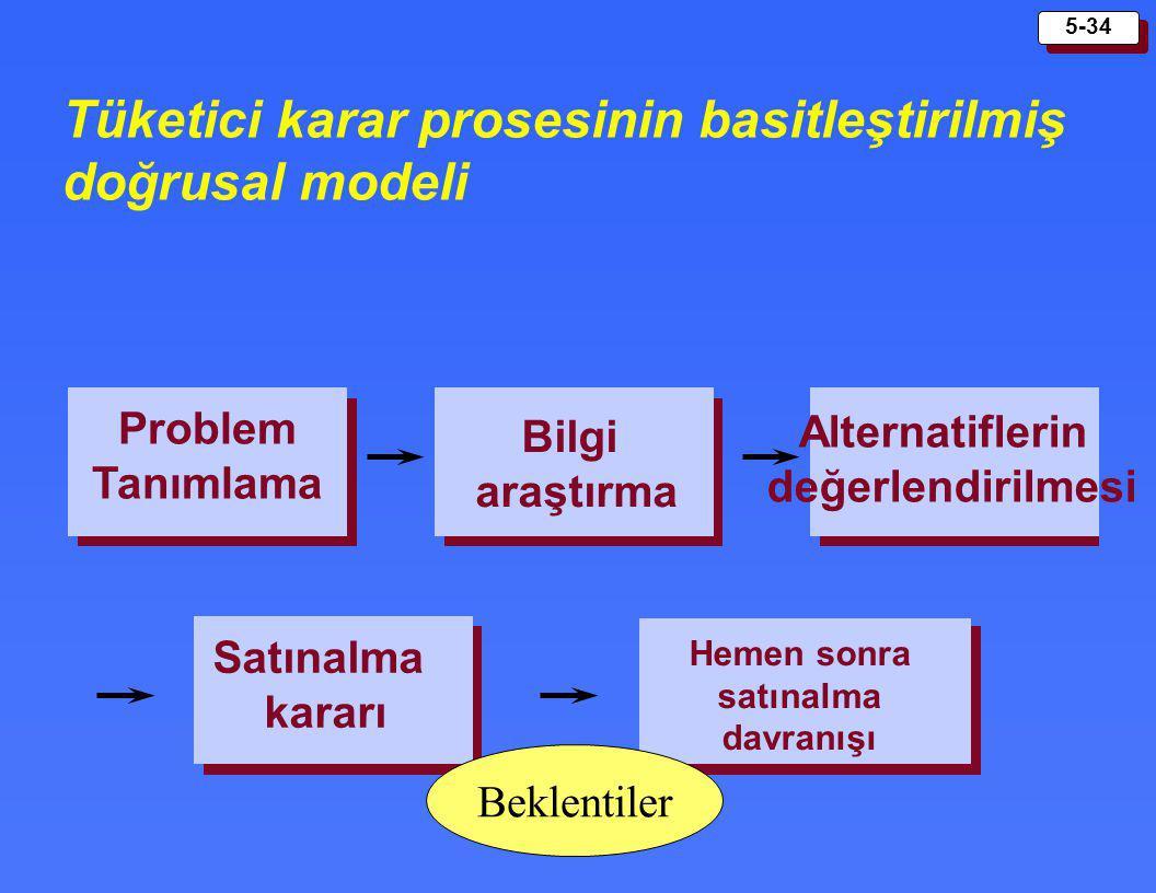 Tüketici karar prosesinin basitleştirilmiş doğrusal modeli