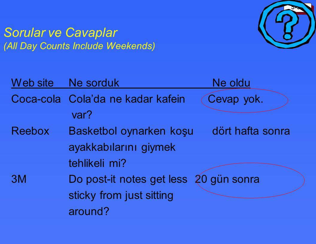 Sorular ve Cavaplar (All Day Counts Include Weekends)