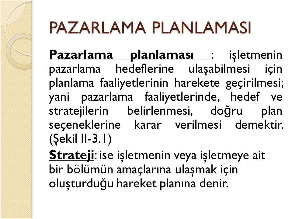 PAZARLAMA PLANLAMASI