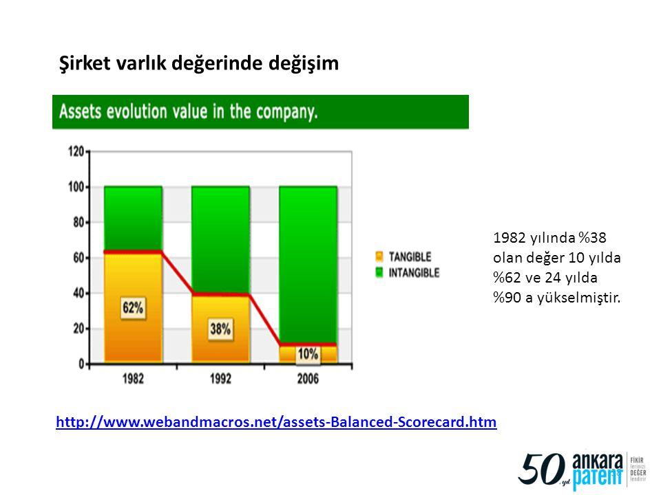 Şirket varlık değerinde değişim
