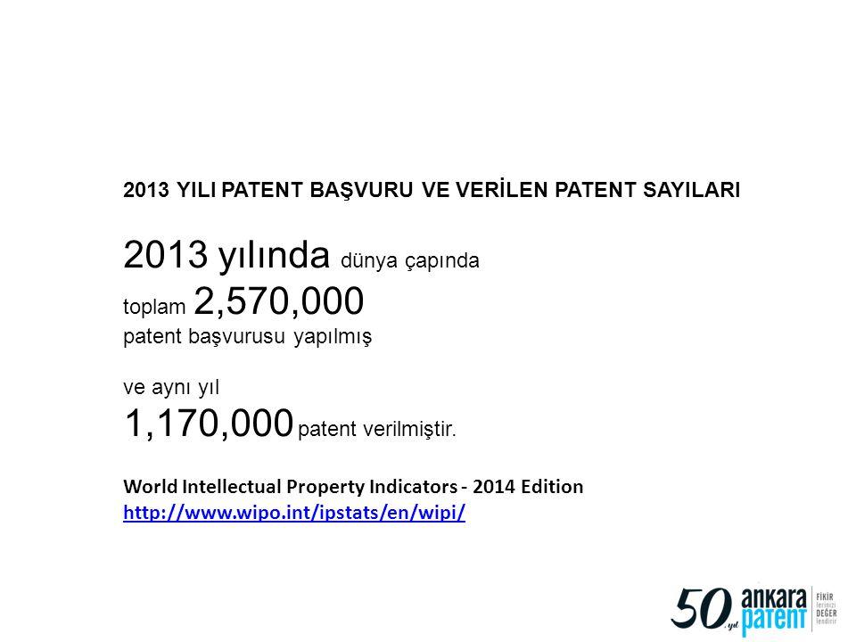 2013 yılında dünya çapında 1,170,000 patent verilmiştir.