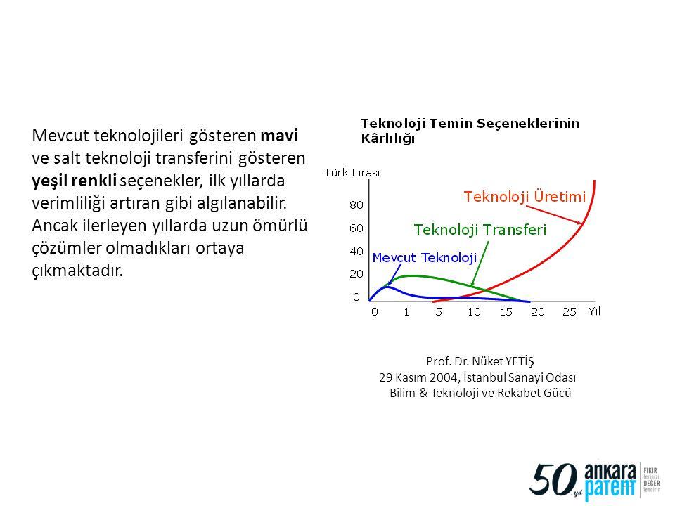 Mevcut teknolojileri gösteren mavi ve salt teknoloji transferini gösteren yeşil renkli seçenekler, ilk yıllarda verimliliği artıran gibi algılanabilir. Ancak ilerleyen yıllarda uzun ömürlü çözümler olmadıkları ortaya çıkmaktadır.