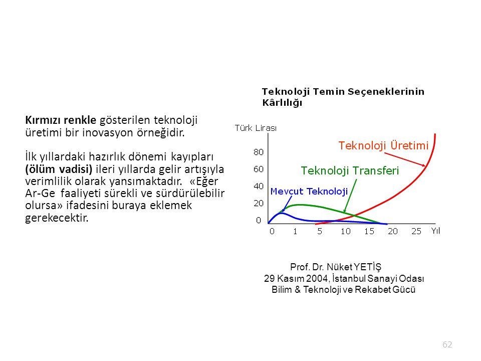 Kırmızı renkle gösterilen teknoloji üretimi bir inovasyon örneğidir.