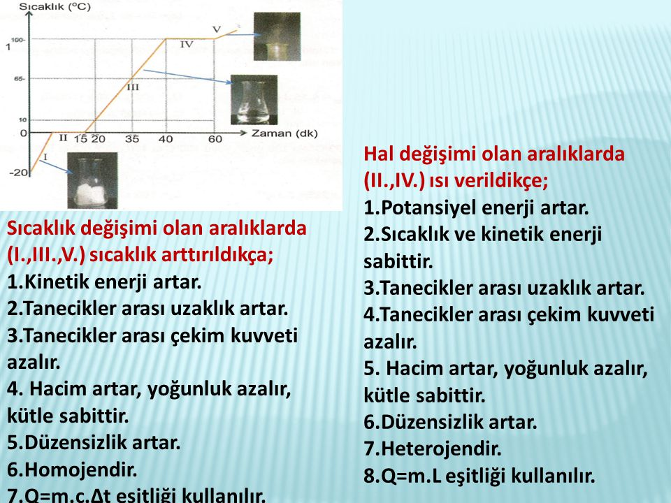 Hal değişimi olan aralıklarda (II.,IV.) ısı verildikçe;