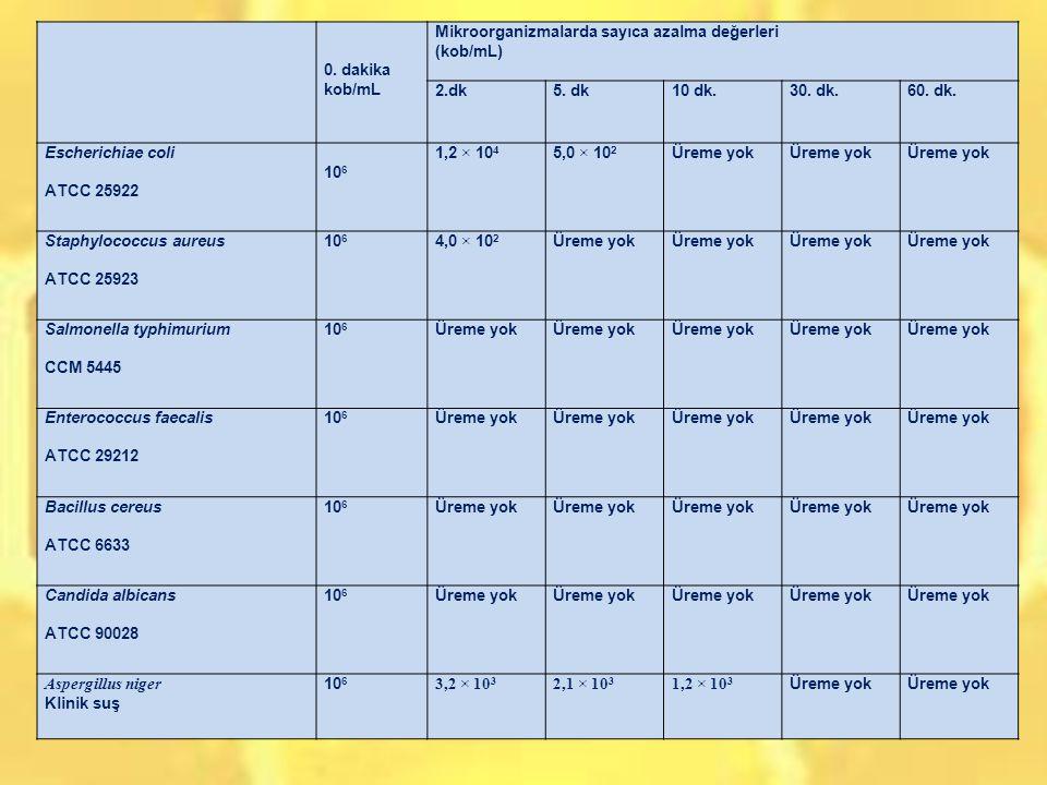 0. dakika. kob/mL. Mikroorganizmalarda sayıca azalma değerleri. (kob/mL) 2.dk. 5. dk. 10 dk.