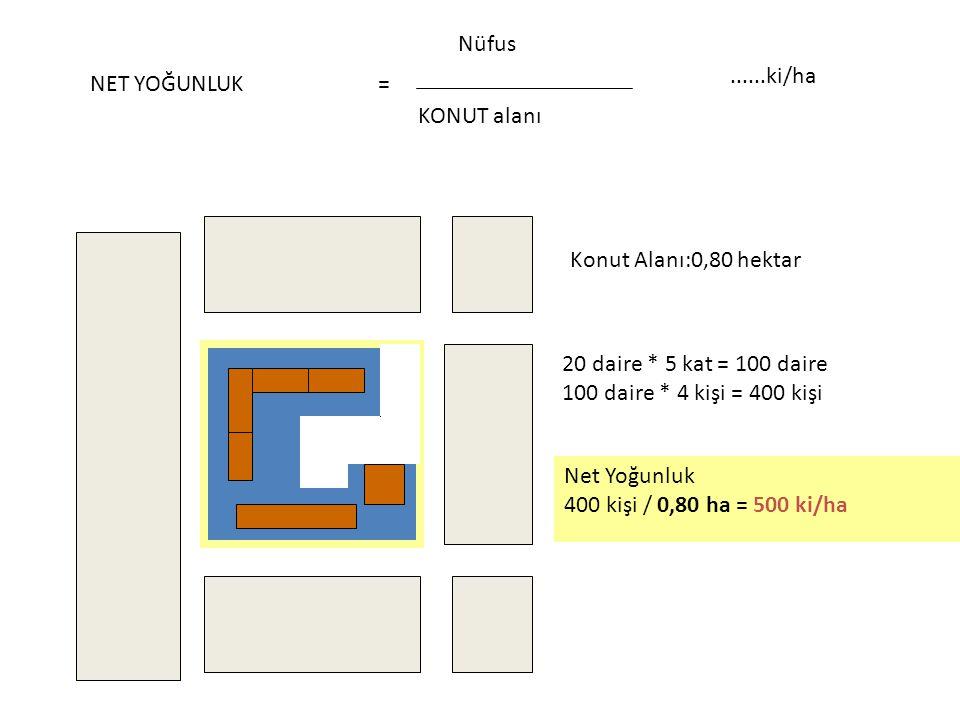 NET YOĞUNLUK KONUT alanı. Nüfus. = ......ki/ha. Konut Alanı:0,80 hektar. 20 daire * 5 kat = 100 daire.