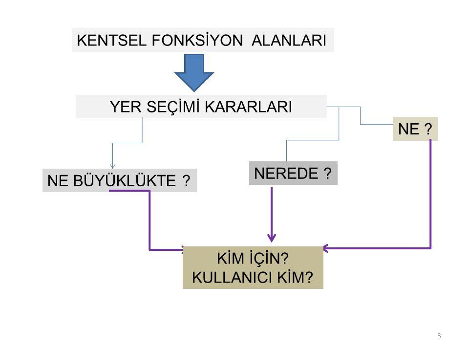 KENTSEL FONKSİYON ALANLARI