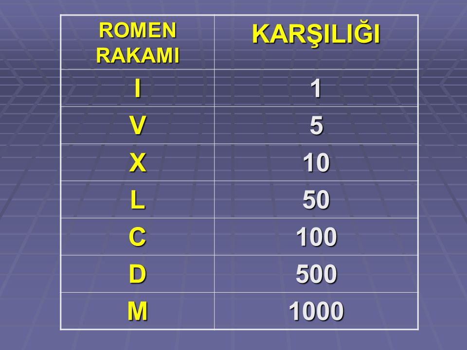 ROMEN RAKAMI KARŞILIĞI I 1 V 5 X 10 L 50 C 100 D 500 M 1000