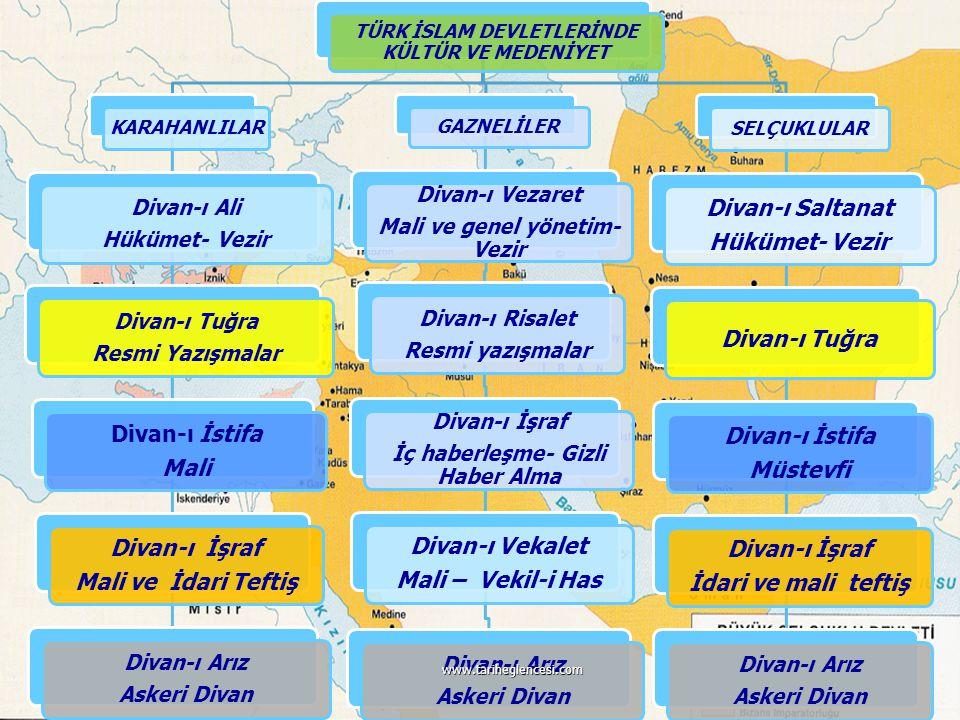 Divan-ı Saltanat Divan-ı İstifa Mali Müstevfi Divan-ı İşraf