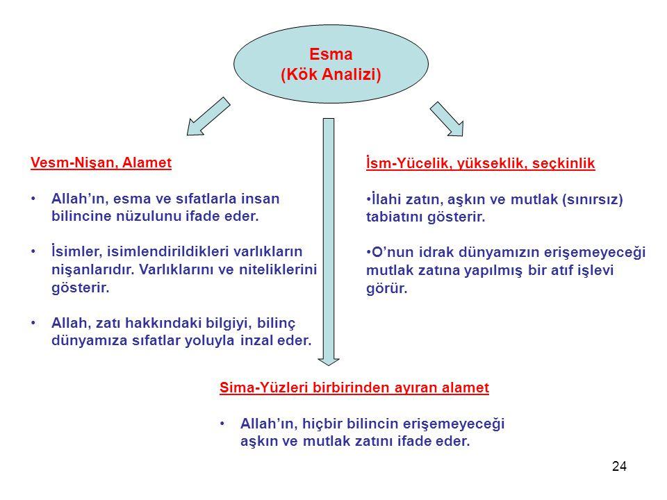 Esma (Kök Analizi) İsm-Yücelik, yükseklik, seçkinlik