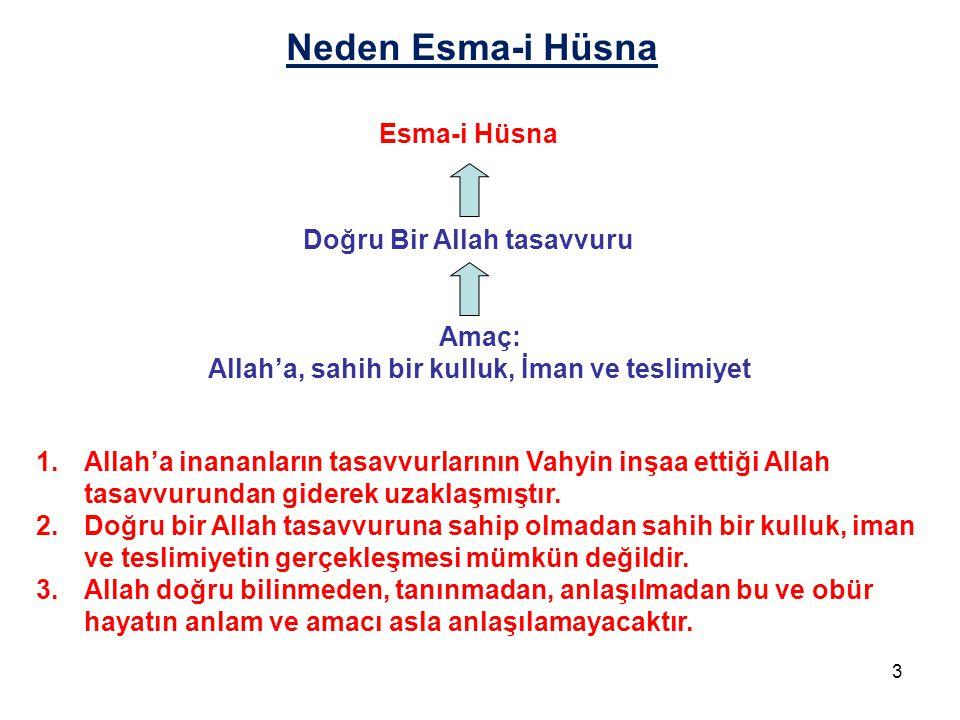 Neden Esma-i Hüsna Esma-i Hüsna Doğru Bir Allah tasavvuru Amaç: