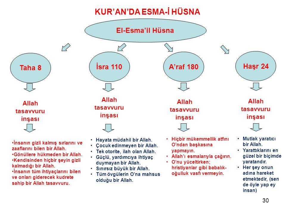 KUR'AN'DA ESMA-İ HÜSNA