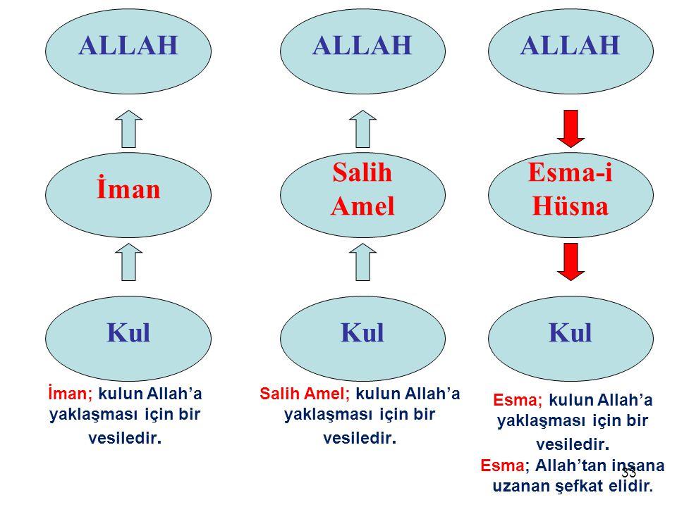 ALLAH ALLAH ALLAH İman Salih Amel Esma-i Hüsna Kul Kul Kul