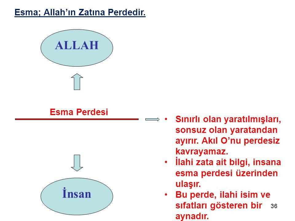 Esma; Allah'ın Zatına Perdedir.
