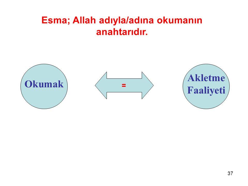 Esma; Allah adıyla/adına okumanın anahtarıdır.