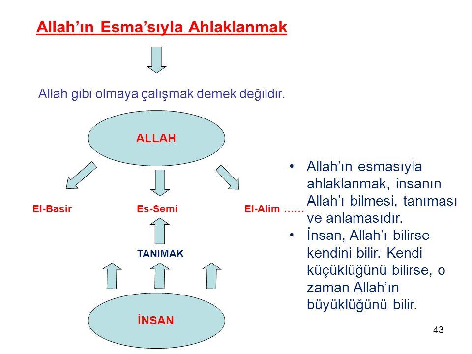 Allah'ın Esma'sıyla Ahlaklanmak