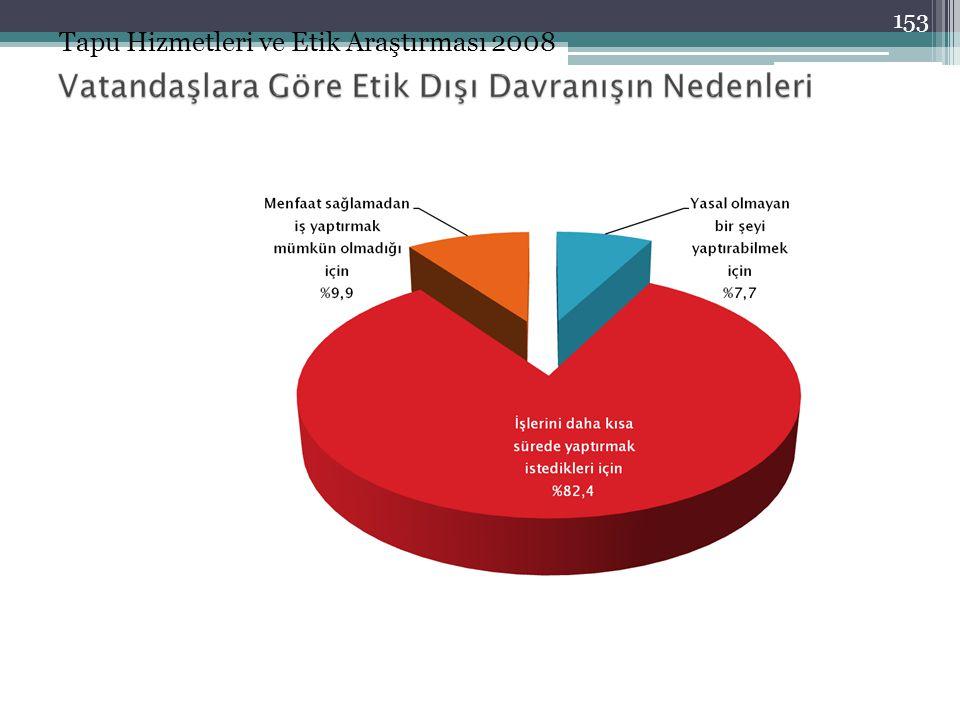 Tapu Hizmetleri ve Etik Araştırması 2008