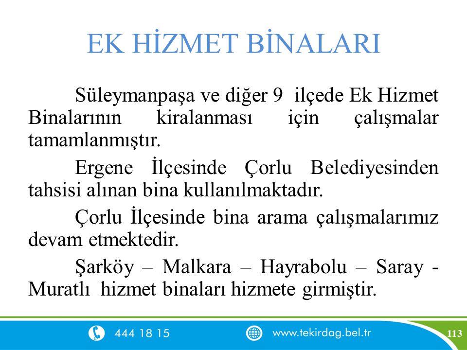 EK HİZMET BİNALARI Süleymanpaşa ve diğer 9 ilçede Ek Hizmet Binalarının kiralanması için çalışmalar tamamlanmıştır.