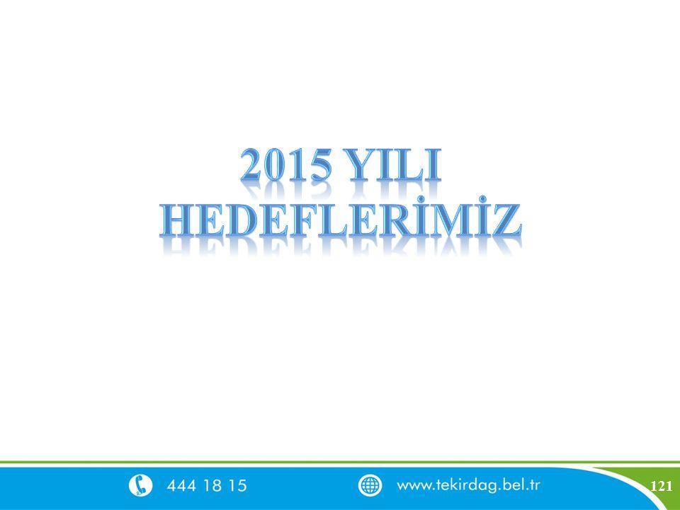 2015 YILI HEDEFLERİMİZ