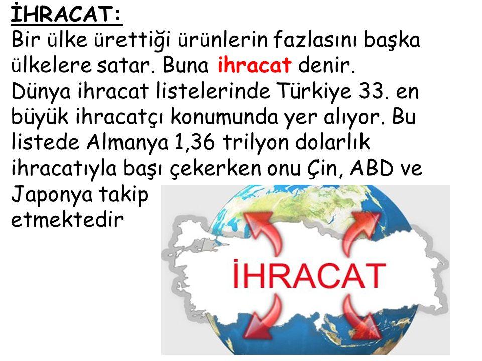 İHRACAT: Bir ülke ürettiği ürünlerin fazlasını başka ülkelere satar. Buna ihracat denir.