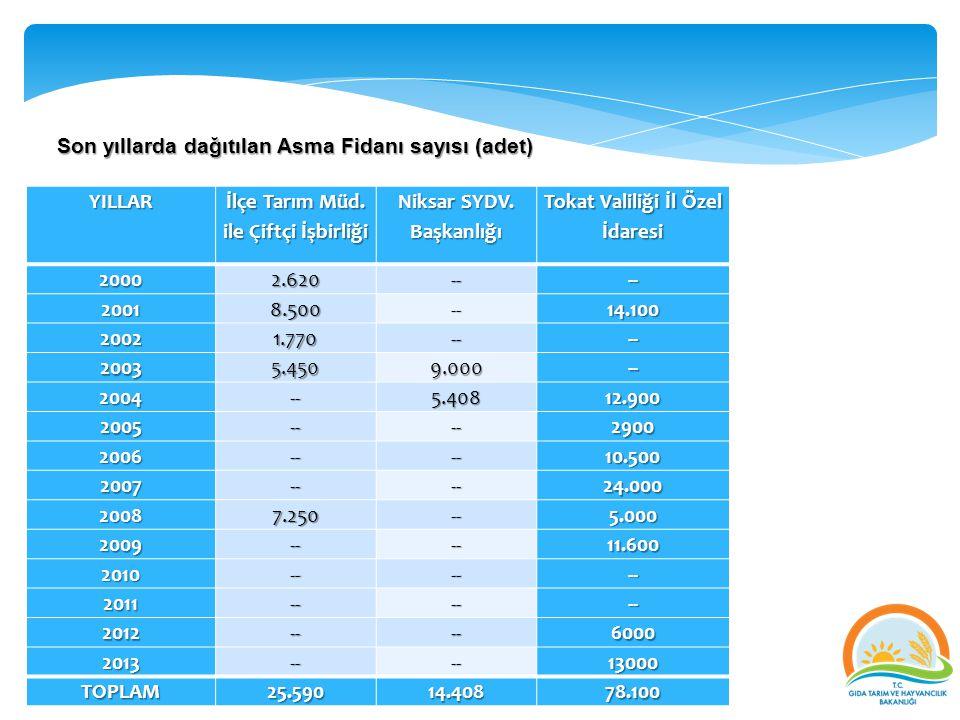 Son yıllarda dağıtılan Asma Fidanı sayısı (adet) YILLAR