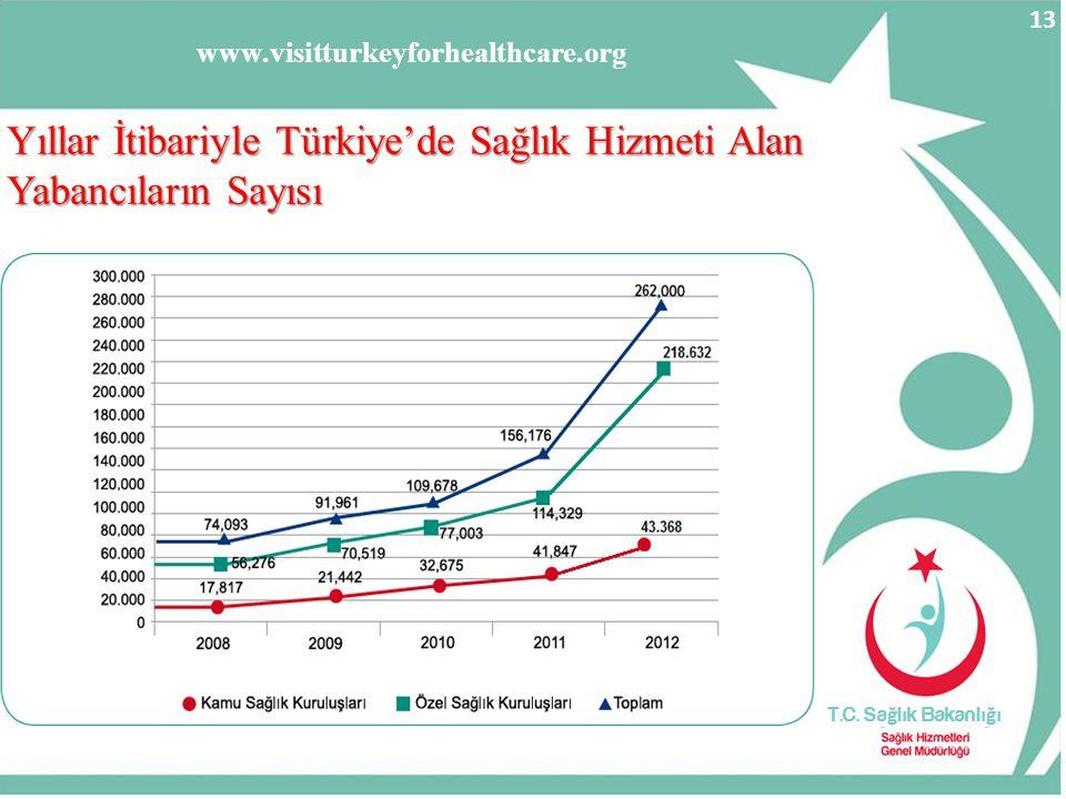 Yıllar İtibariyle Türkiye'de Sağlık Hizmeti Alan Yabancıların Sayısı