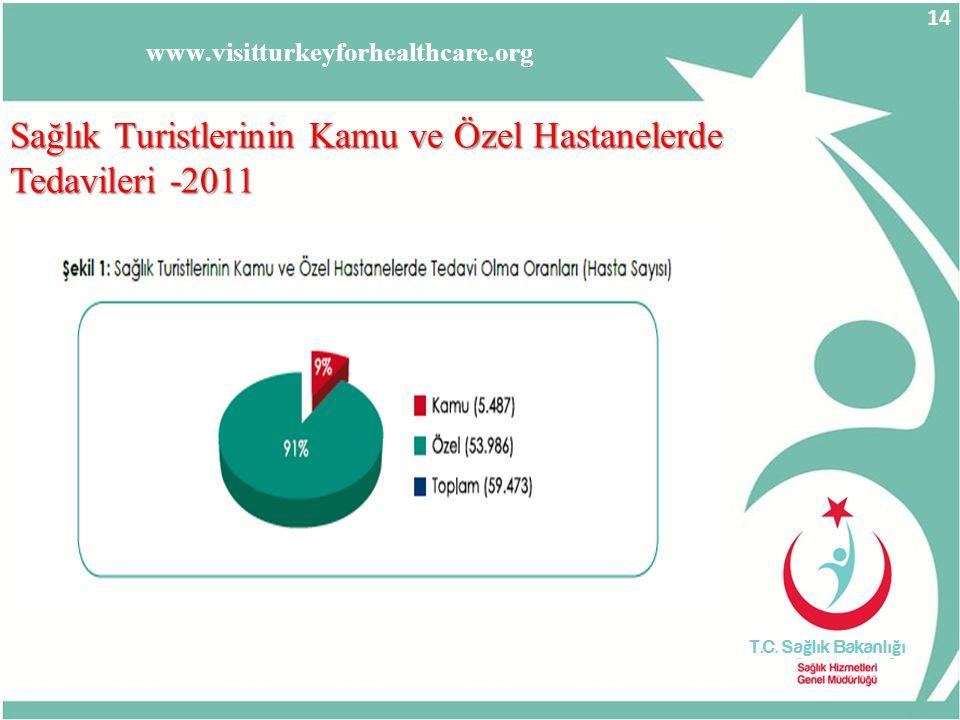 Sağlık Turistlerinin Kamu ve Özel Hastanelerde Tedavileri -2011