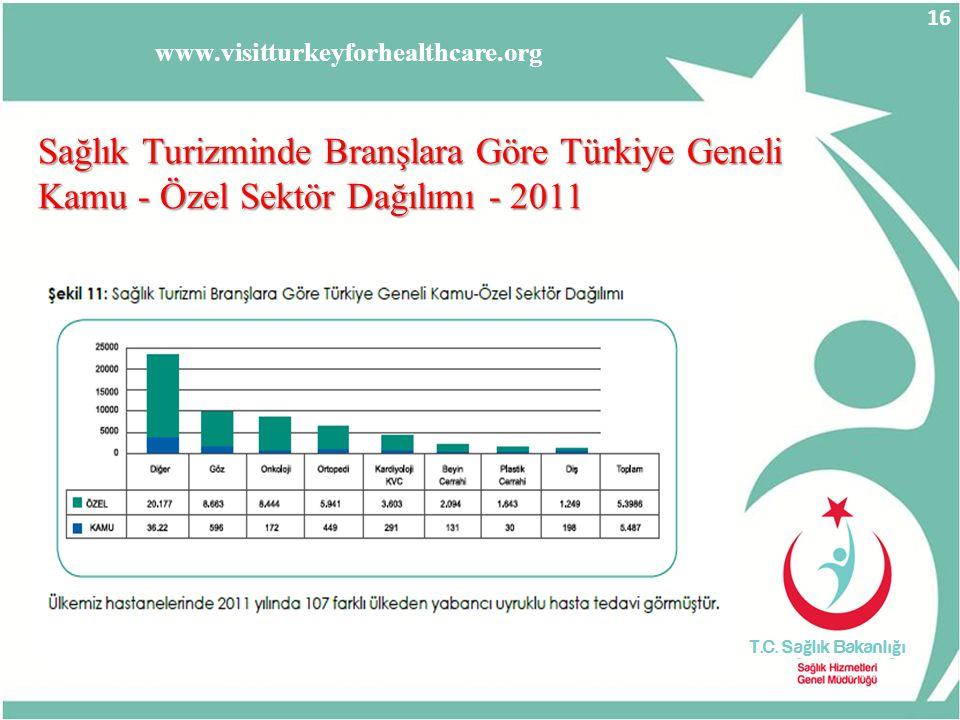 Sağlık Turizminde Branşlara Göre Türkiye Geneli