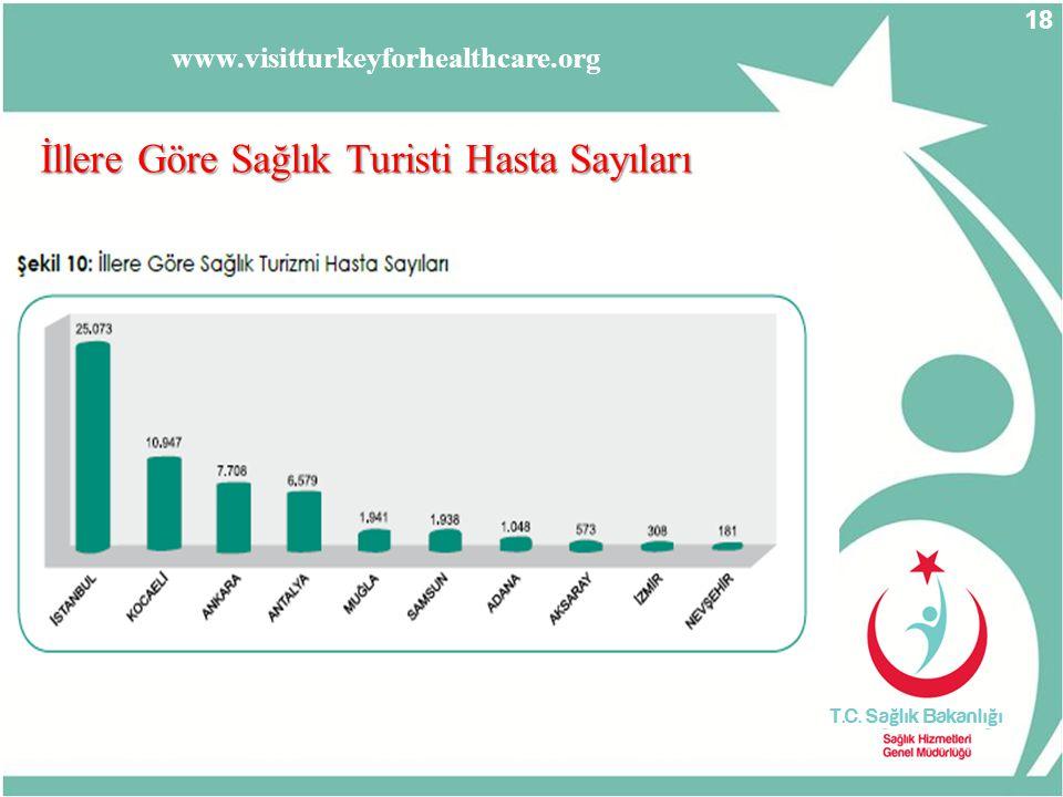 İllere Göre Sağlık Turisti Hasta Sayıları