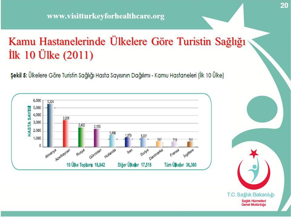 Kamu Hastanelerinde Ülkelere Göre Turistin Sağlığı İlk 10 Ülke (2011)