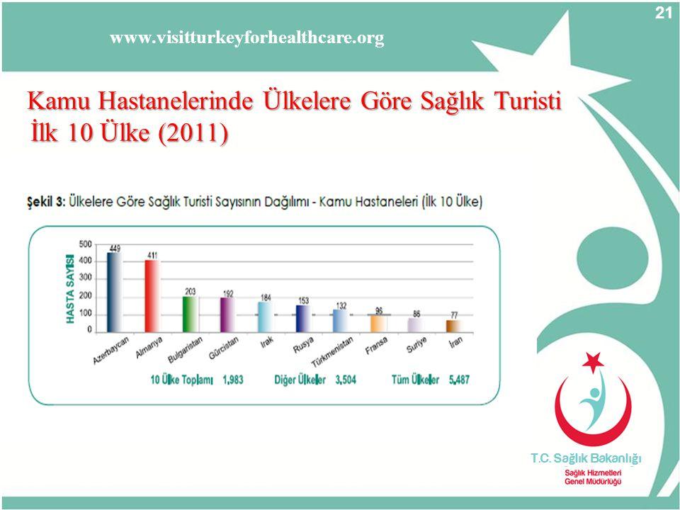İlk 10 Ülke (2011) Kamu Hastanelerinde Ülkelere Göre Sağlık Turisti