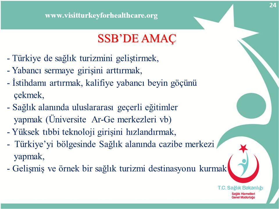 SSB'DE AMAÇ - Türkiye de sağlık turizmini geliştirmek,