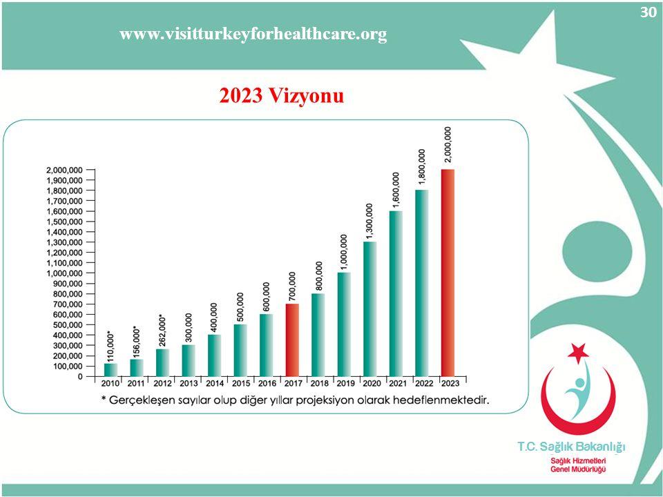 2023 Vizyonu www.visitturkeyforhealthcare.org