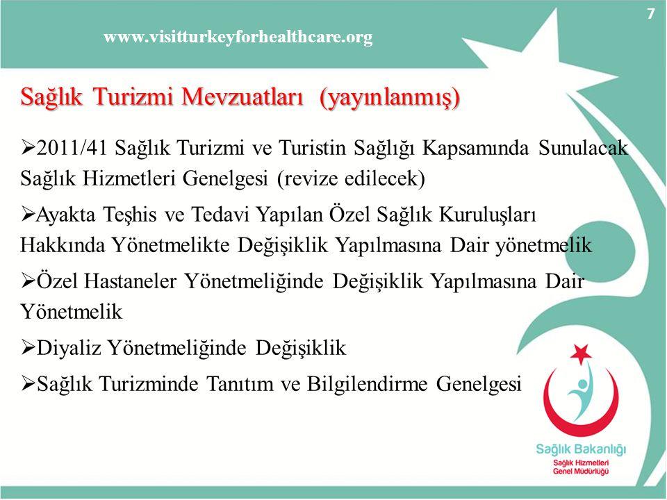 Sağlık Turizmi Mevzuatları (yayınlanmış)