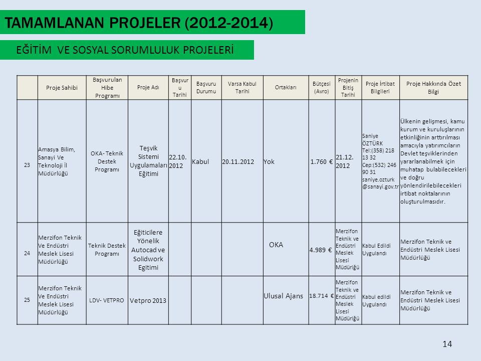 TAMAMLANAN PROJELER (2012-2014)