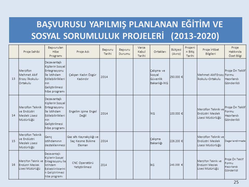 BAŞVURUSU YAPILMIŞ PLANLANAN EĞİTİM VE SOSYAL SORUMLULUK PROJELERİ (2013-2020)
